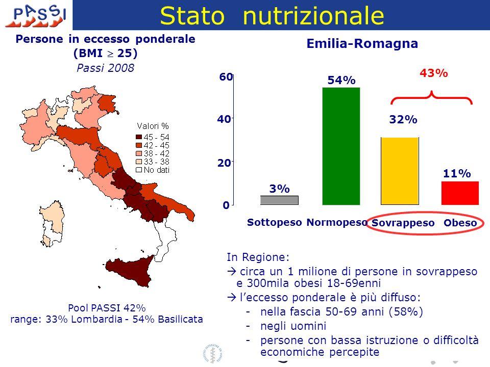 Stato nutrizionale Persone in eccesso ponderale (BMI 25) Passi 2008 0 20 40 60 3% 54% 32% 11% Sottopeso Normopeso SovrappesoObeso 43% In Regione: circ