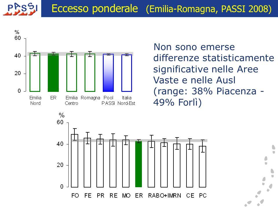 Eccesso ponderale (Emilia-Romagna, PASSI 2008) Non sono emerse differenze statisticamente significative nelle Aree Vaste e nelle Ausl (range: 38% Piac
