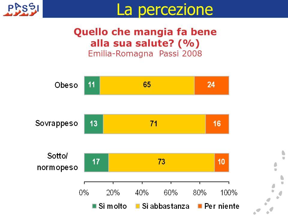 Quello che mangia fa bene alla sua salute? (%) Emilia-Romagna Passi 2008 La percezione