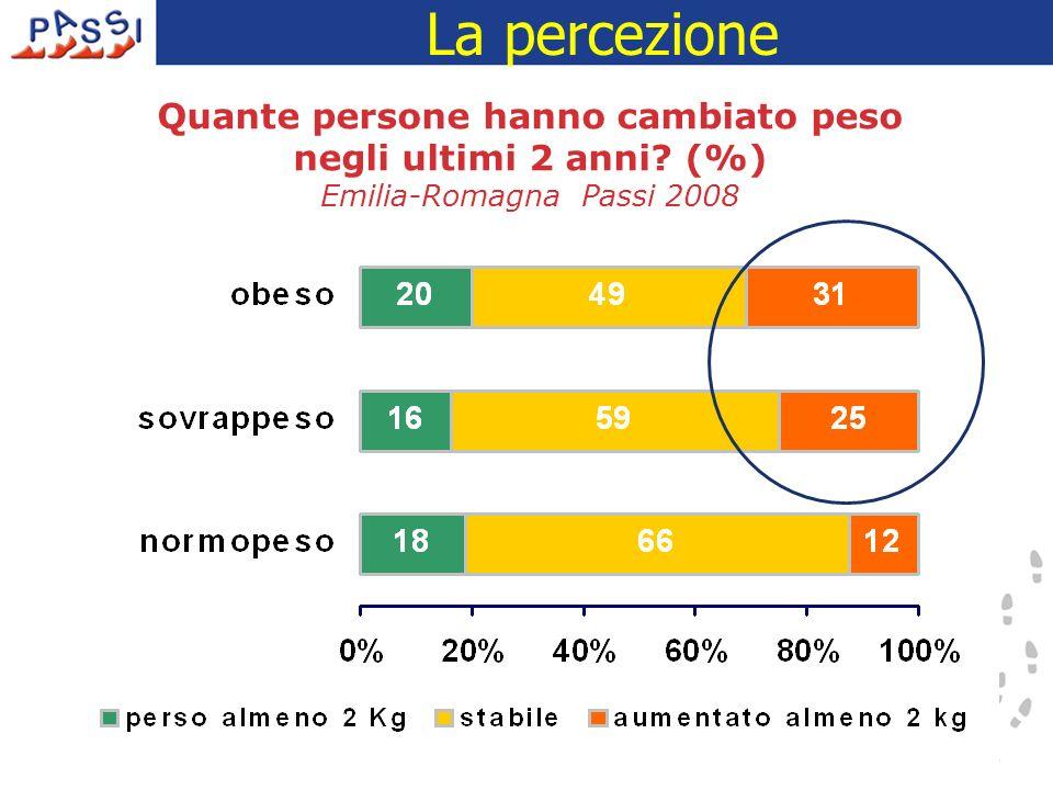 Quante persone hanno cambiato peso negli ultimi 2 anni? (%) Emilia-Romagna Passi 2008 La percezione