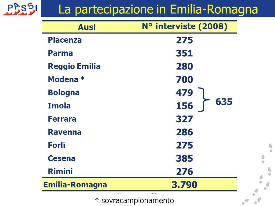 La partecipazione in Emilia-Romagna * sovracampionamento AuslN° interviste (2008) Piacenza 275 Parma 351 Reggio Emilia 280 Modena * 700 Bologna 479 Im