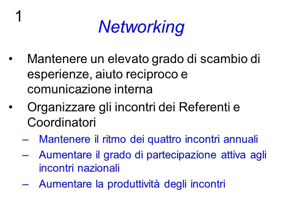 Networking Mantenere un elevato grado di scambio di esperienze, aiuto reciproco e comunicazione interna Organizzare gli incontri dei Referenti e Coordinatori –Mantenere il ritmo dei quattro incontri annuali –Aumentare il grado di partecipazione attiva agli incontri nazionali –Aumentare la produttività degli incontri 1