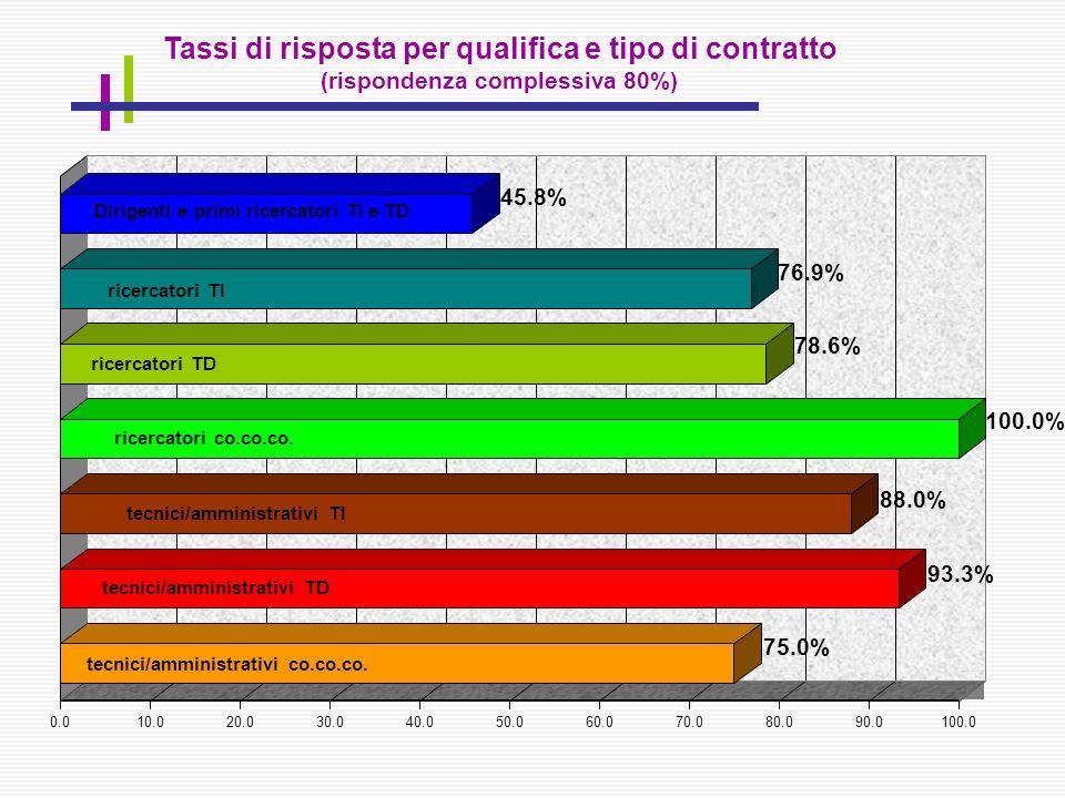 75.0% 93.3% 88.0% 100.0% 78.6% 76.9% 45.8% 0.010.020.030.040.050.060.070.080.090.0100.0 Tassi di risposta per qualifica e tipo di contratto (risponden