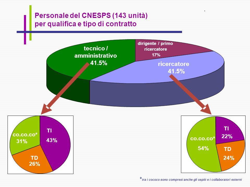 * tra i cococo sono compresi anche gli ospiti e i collaboratori esterni Personale del CNESPS (143 unità) per qualifica e tipo di contratto.