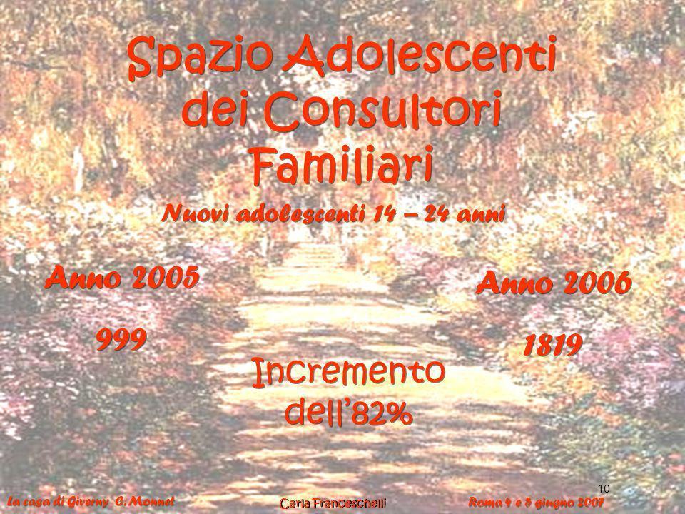 18 Spazio Adolescenti dei Consultori Familiari Anno 2005 999 Anno 2005 999 Anno 2006 1819 Anno 2006 1819 Nuovi adolescenti 14 – 24 anni Incremento del