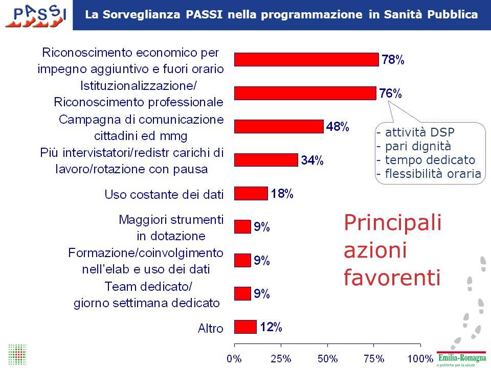 Principali azioni favorenti La Sorveglianza PASSI nella programmazione in Sanità Pubblica - attività DSP - pari dignità - tempo dedicato - flessibilità oraria