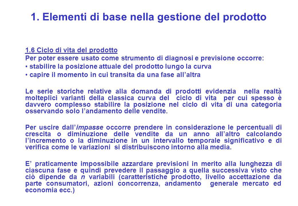 1. Elementi di base nella gestione del prodotto 1.6 Ciclo di vita del prodotto Per poter essere usato come strumento di diagnosi e previsione occorre: