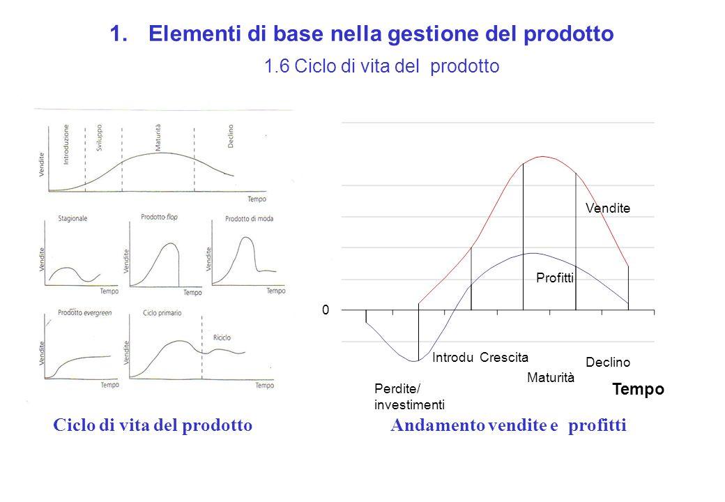 1.Elementi di base nella gestione del prodotto 1.6 Ciclo di vita del prodotto Andamento vendite e profitti IntroduCrescita Maturità Declino Profitti V