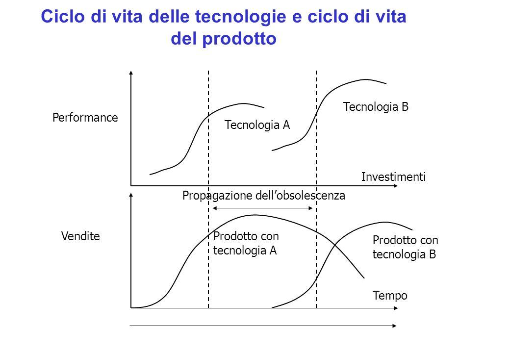 Ciclo di vita delle tecnologie e ciclo di vita del prodotto Investimenti Performance Tempo Vendite Propagazione dellobsolescenza Tecnologia B Tecnolog