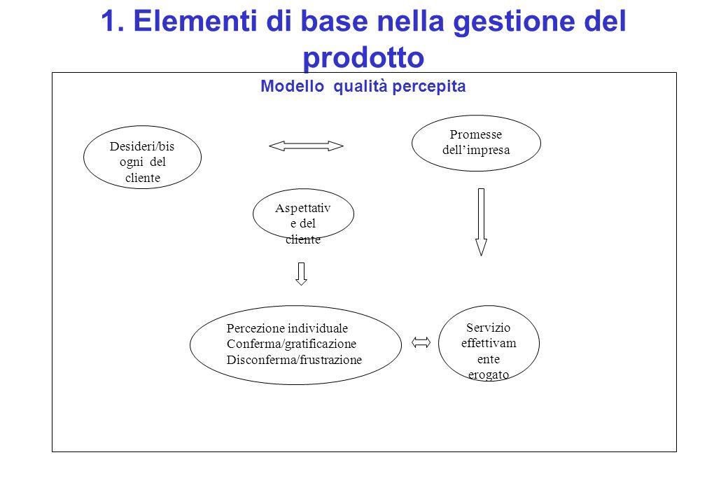 1. Elementi di base nella gestione del prodotto Modello qualità percepita Desideri/bis ogni del cliente Promesse dellimpresa Aspettativ e del cliente