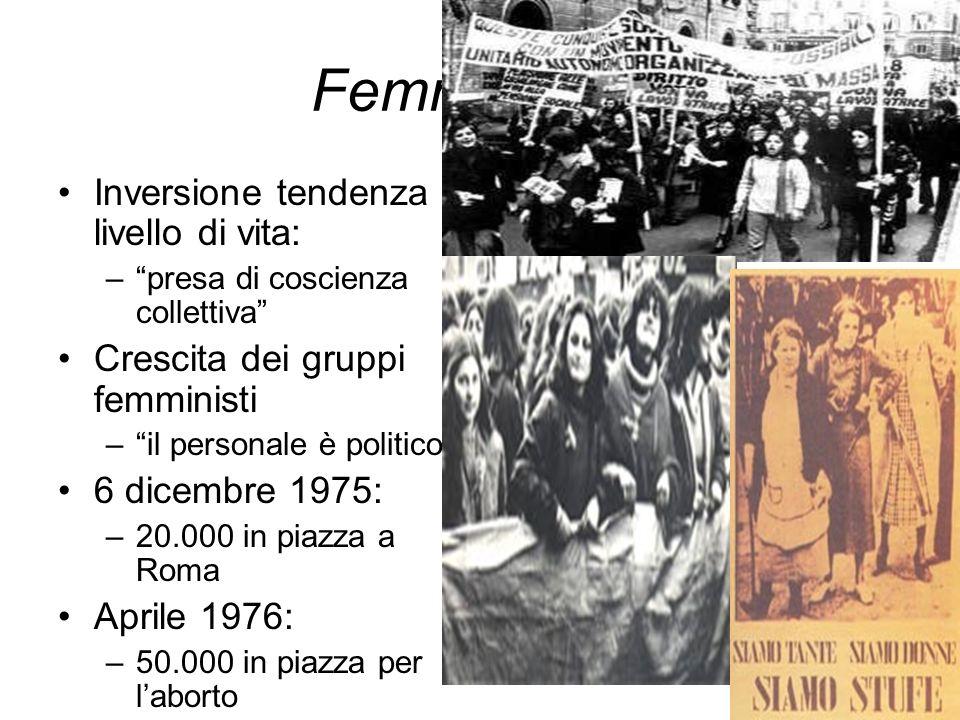 Femminismo Inversione tendenza livello di vita: –presa di coscienza collettiva Crescita dei gruppi femministi –il personale è politico 6 dicembre 1975: –20.000 in piazza a Roma Aprile 1976: –50.000 in piazza per laborto