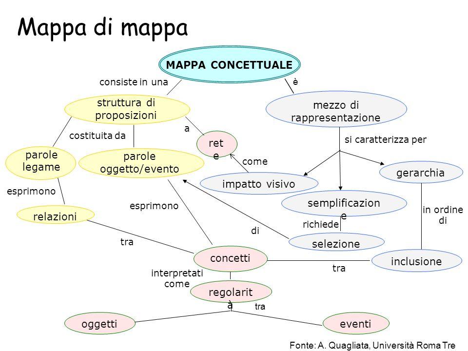 mezzo di rappresentazione MAPPA CONCETTUALE semplificazion e impatto visivo gerarchia è consiste in una si caratterizza per ret e a come costituita da