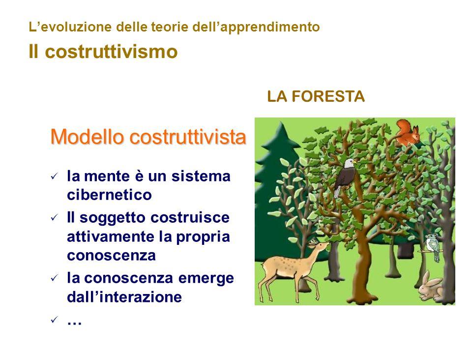 Levoluzione delle teorie dellapprendimento Il costruttivismo LA FORESTA Modello costruttivista la mente è un sistema cibernetico Il soggetto costruisc