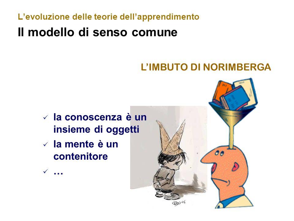 Levoluzione delle teorie dellapprendimento Il modello di senso comune la conoscenza è un insieme di oggetti la mente è un contenitore … LIMBUTO DI NOR