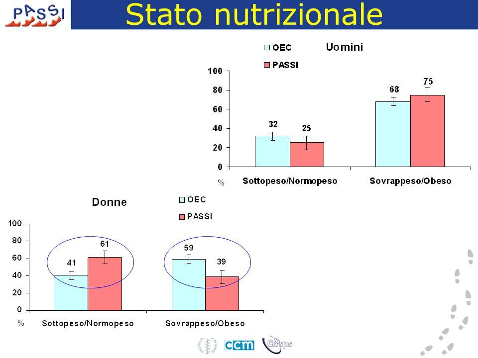 Stato nutrizionale % %