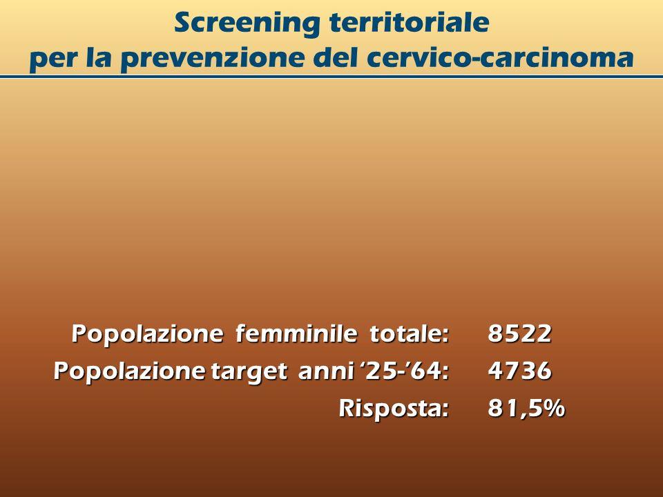 Screening territoriale per la prevenzione del cervico-carcinoma Popolazione femminile totale: 8522 Popolazione target anni 25-64: 4736 Risposta: 81,5%