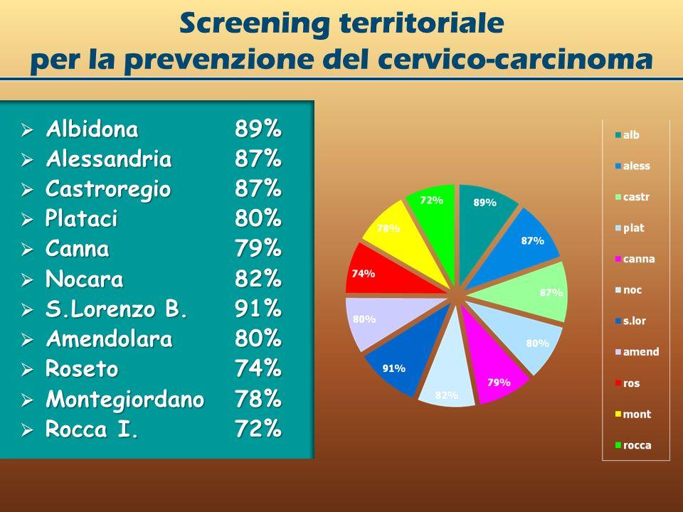 Albidona 89% Albidona 89% Alessandria87% Alessandria87% Castroregio 87% Castroregio 87% Plataci80% Plataci80% Canna79% Canna79% Nocara 82% Nocara 82% S.Lorenzo B.91% S.Lorenzo B.91% Amendolara80% Amendolara80% Roseto74% Roseto74% Montegiordano78% Montegiordano78% Rocca I.72% Rocca I.72% Screening territoriale per la prevenzione del cervico-carcinoma