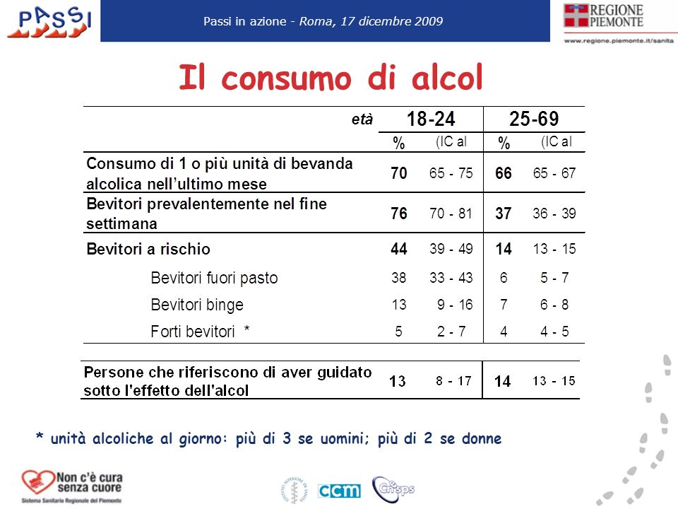 Il consumo di alcol * unità alcoliche al giorno: più di 3 se uomini; più di 2 se donne Passi in azione - Roma, 17 dicembre 2009