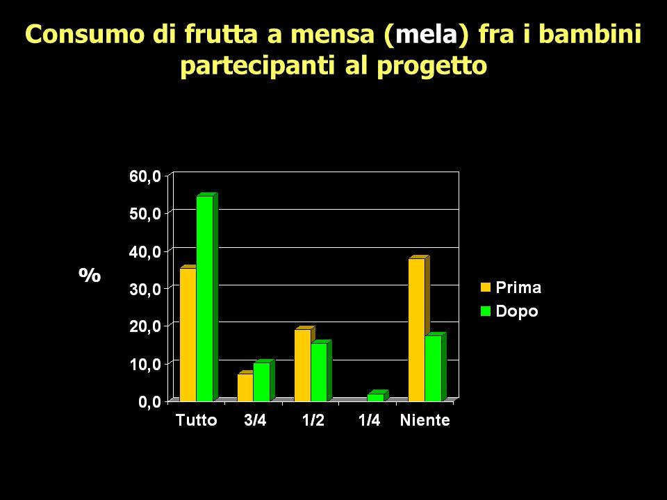 % Consumo di frutta a mensa (mela) fra i bambini partecipanti al progetto