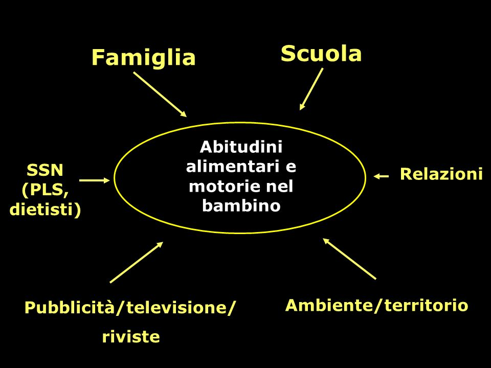 Abitudini alimentari e motorie nel bambino Famiglia Pubblicità/televisione/ riviste Ambiente/territorio Scuola SSN (PLS, dietisti) Relazioni