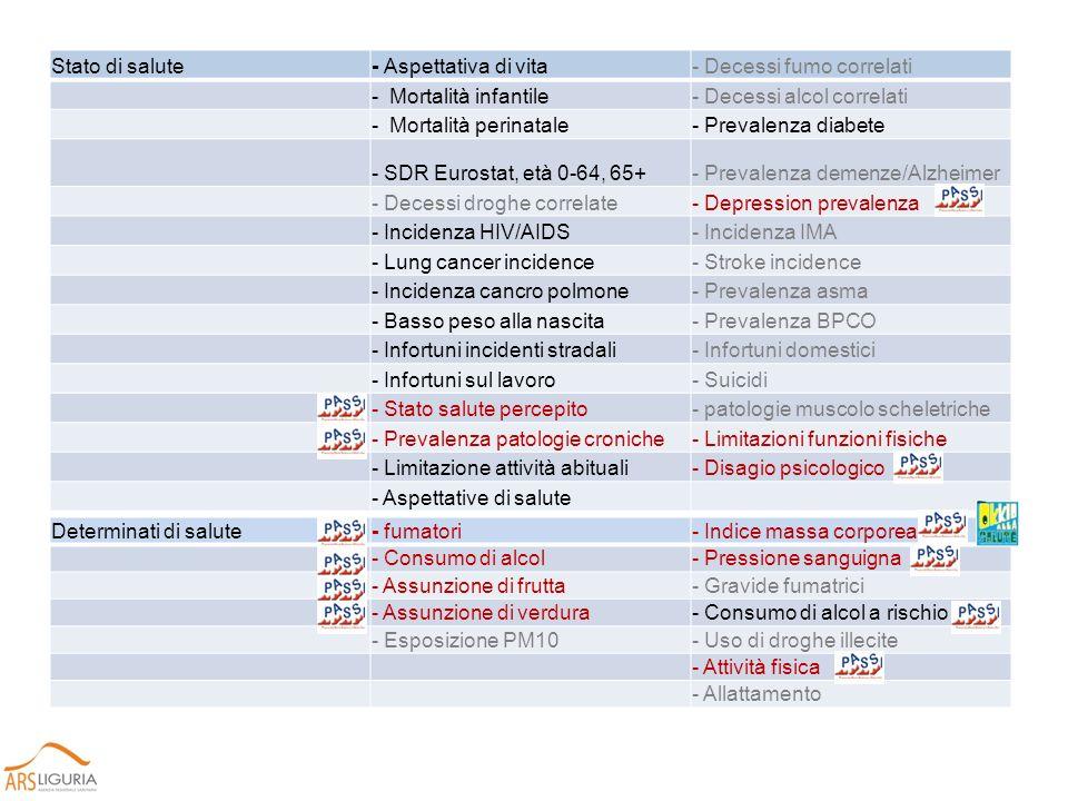 Iniziative di salute pubblica: Servizi sanitari- Coperture vaccinali infanzia- Mobilità professionisti sanità - Screening ca.