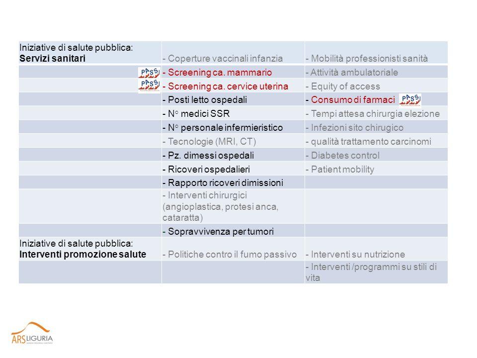 Il Profilo di salute nei Distretti 5 Aziende Sanitarie territoriali 19 Distretti Socio-Sanitari I dati del Profilo di salute vengono zoomati per ogni singolo Distretto e presentati ad Amministratori locali e ad operatori socio-sanitari; i dati Aziendali di PASSI vengono così divulgati ad un vasto ed eterogeneo uditorio