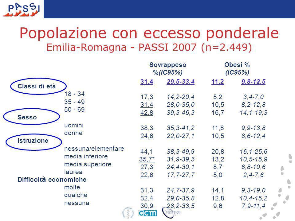 Popolazione con eccesso ponderale Emilia-Romagna - PASSI 2007 (n=2.449) Sovrappeso %(IC95%) Obesi % (IC95%) 31,429,5-33,411,29,8-12,5 Classi di età 18