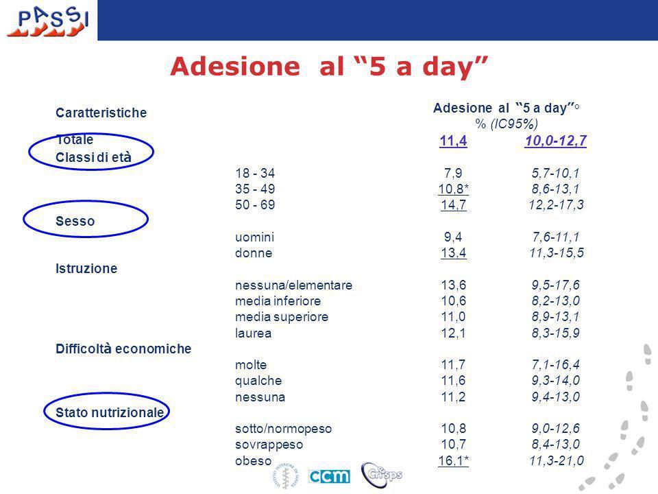 Adesione al 5 a day Caratteristiche Adesione al 5 a day ° % (IC95%) Totale 11,410,0-12,7 Classi di et à 18 - 34 7,95,7-10,1 35 - 49 10,8*8,6-13,1 50 -