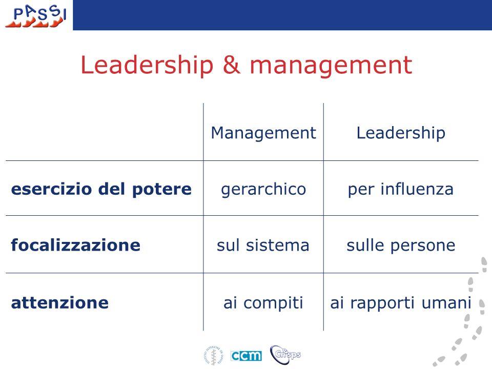 Leadership & management ManagementLeadership esercizio del poteregerarchicoper influenza focalizzazionesul sistemasulle persone attenzioneai compitiai rapporti umani