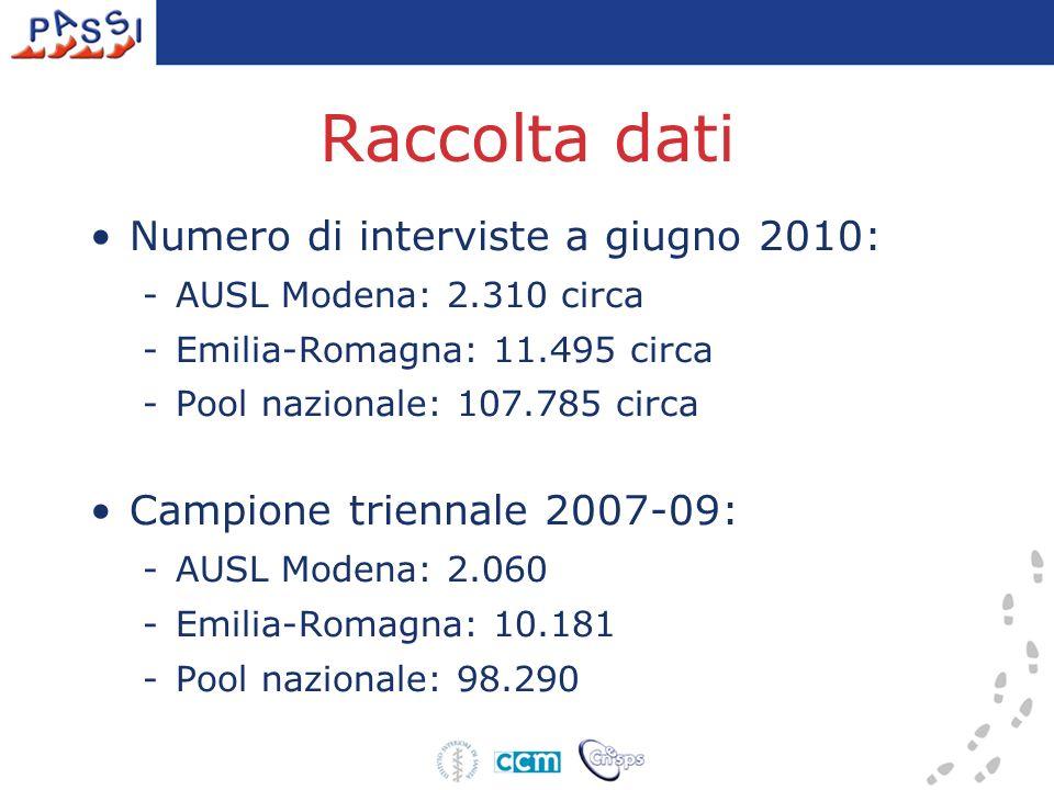 Raccolta dati Numero di interviste a giugno 2010: -AUSL Modena: 2.310 circa -Emilia-Romagna: 11.495 circa -Pool nazionale: 107.785 circa Campione trie