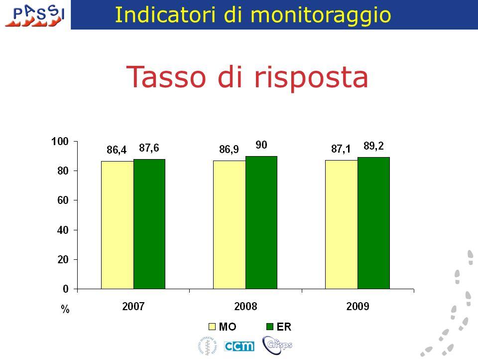 Principali indicatori di sostituzione degli individui Eleggibili (95%) Tasso di rifiuto (11%) Tasso di non reperibilità (2%) Non eleggibili (5%) Distribuzione % dei motivi di non eleggibilità PASSI 2009 – Provincia di Modena Indicatori di monitoraggio