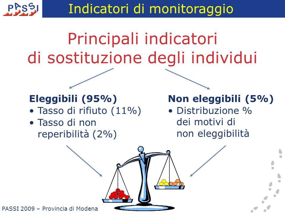 Principali indicatori di sostituzione degli individui Eleggibili (95%) Tasso di rifiuto (11%) Tasso di non reperibilità (2%) Non eleggibili (5%) Distr