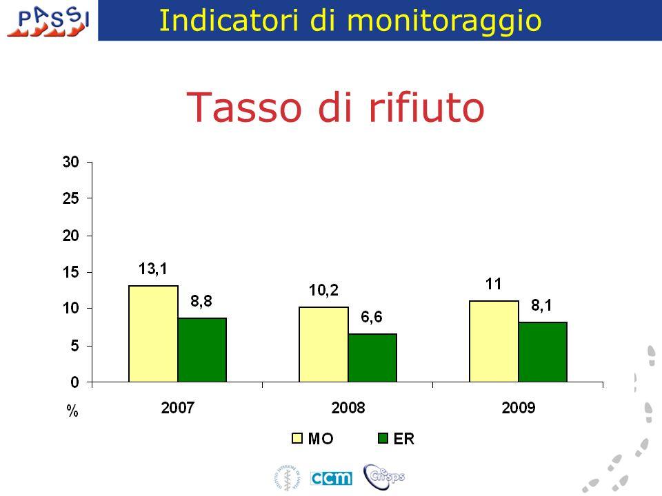 Tasso di non reperibilità Indicatori di monitoraggio