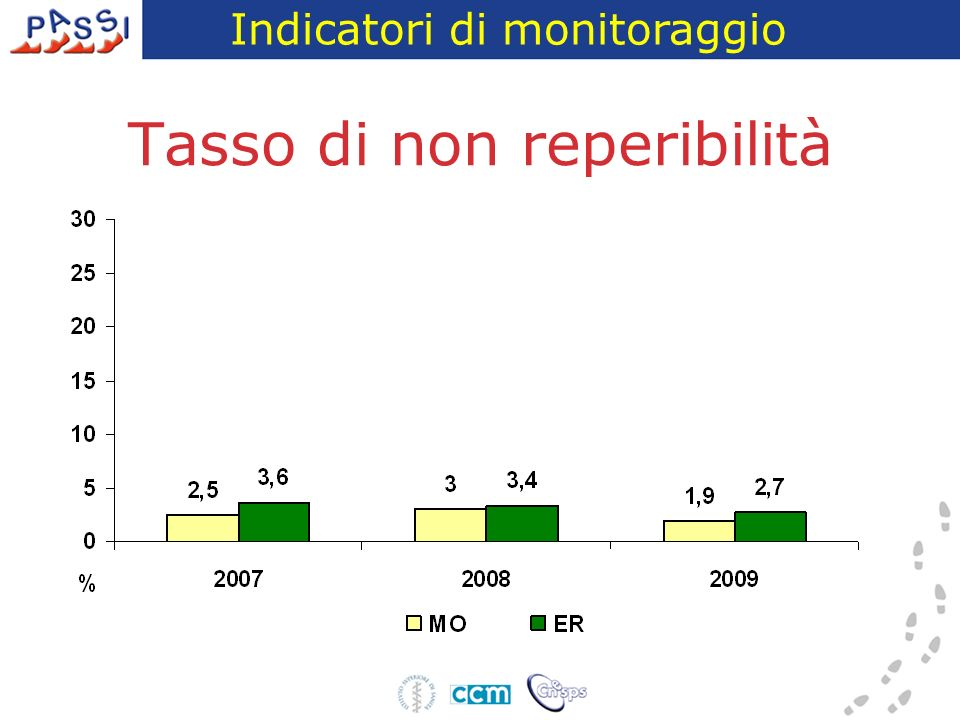 Motivi di non eleggibilità PASSI 2009 – Provincia di Modena Indicatori di monitoraggio