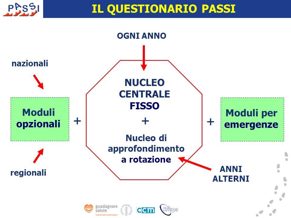 NUCLEO CENTRALE FISSO Moduli opzionali Moduli per emergenze IL QUESTIONARIO PASSI OGNI ANNO ANNI ALTERNI Nucleo di approfondimento a rotazione naziona