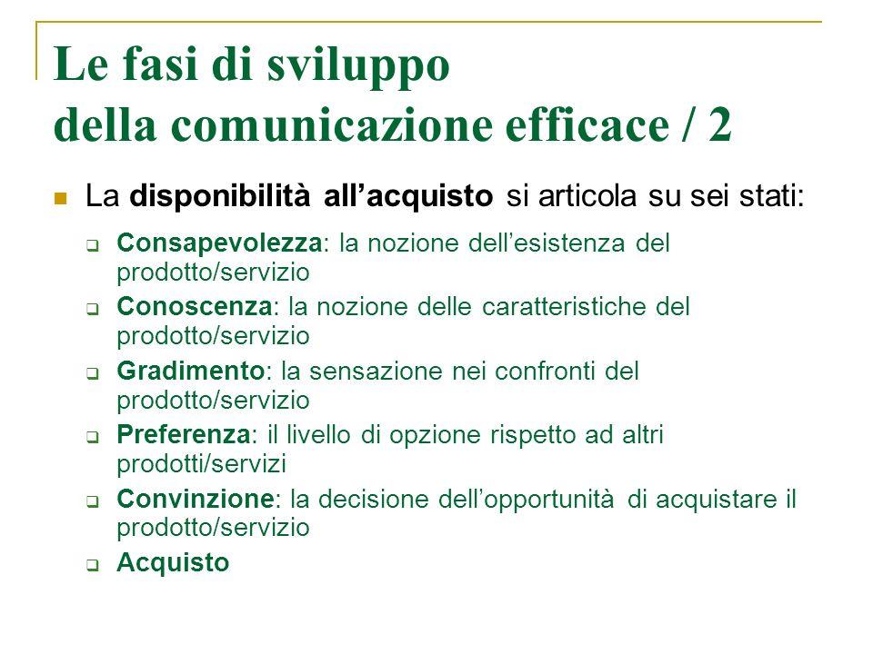 Le fasi di sviluppo della comunicazione efficace / 2 La disponibilità allacquisto si articola su sei stati: Consapevolezza: la nozione dellesistenza d