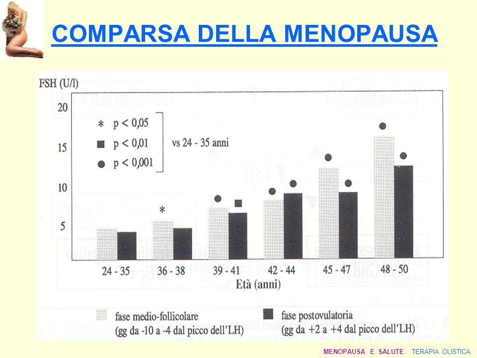 COMPARSA DELLA MENOPAUSA MENOPAUSA E SALUTE TERAPIA OLISTICA