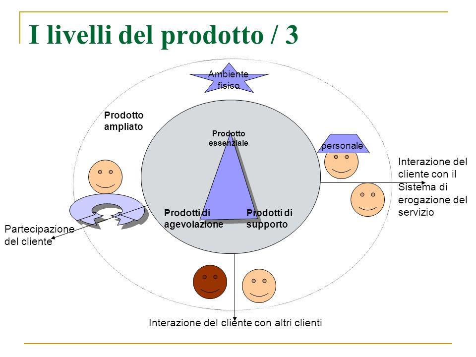 I livelli del prodotto / 3 Prodotto essenziale Prodotti di supporto Prodotti di agevolazione Prodotto ampliato personale Ambiente fisico Partecipazion