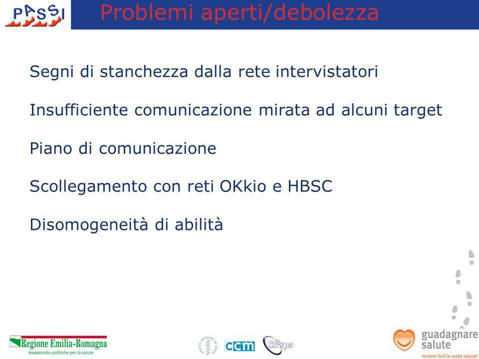 Problemi aperti/debolezza Segni di stanchezza dalla rete intervistatori Insufficiente comunicazione mirata ad alcuni target Piano di comunicazione Sco