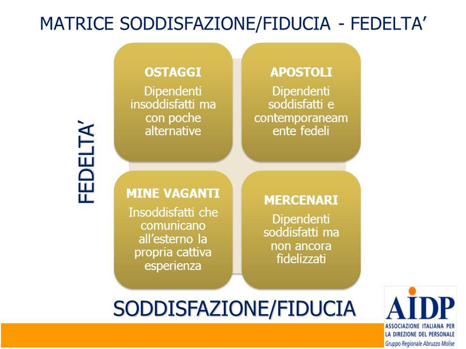 MATRICE SODDISFAZIONE/FIDUCIA - FEDELTA OSTAGGI Dipendenti insoddisfatti ma con poche alternative APOSTOLI Dipendenti soddisfatti e contemporaneam ent