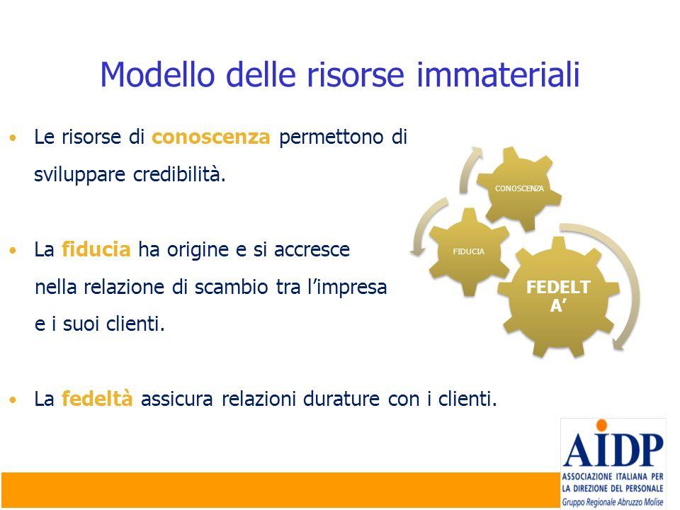 Modello delle risorse immateriali FEDELT A FIDUCIA CONOSCENZA Le risorse di conoscenza permettono di sviluppare credibilità. La fiducia ha origine e s