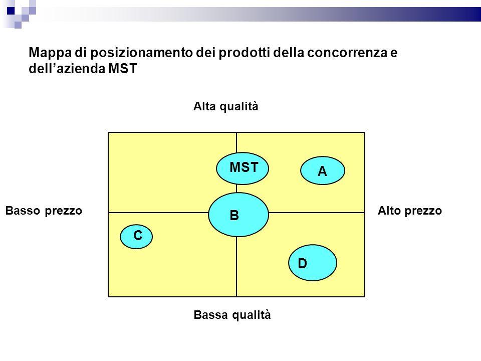 Mappa di posizionamento dei prodotti della concorrenza e dellazienda MST Basso prezzoAlto prezzo Bassa qualità Alta qualità MST A B D C