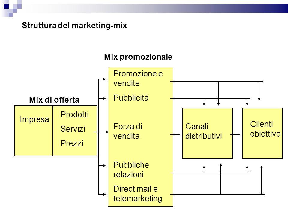 Struttura del marketing-mix Mix di offerta Impresa Prodotti Servizi Prezzi Promozione e vendite Pubblicità Forza di vendita Pubbliche relazioni Direct