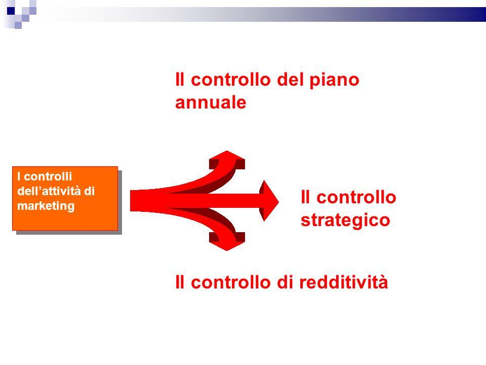 I controlli dellattività di marketing Il controllo del piano annuale Il controllo di redditività Il controllo strategico