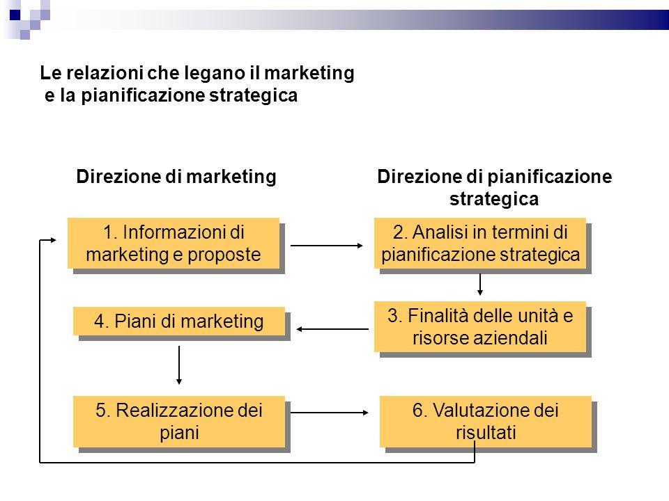 Le relazioni che legano il marketing e la pianificazione strategica Direzione di marketingDirezione di pianificazione strategica 1. Informazioni di ma