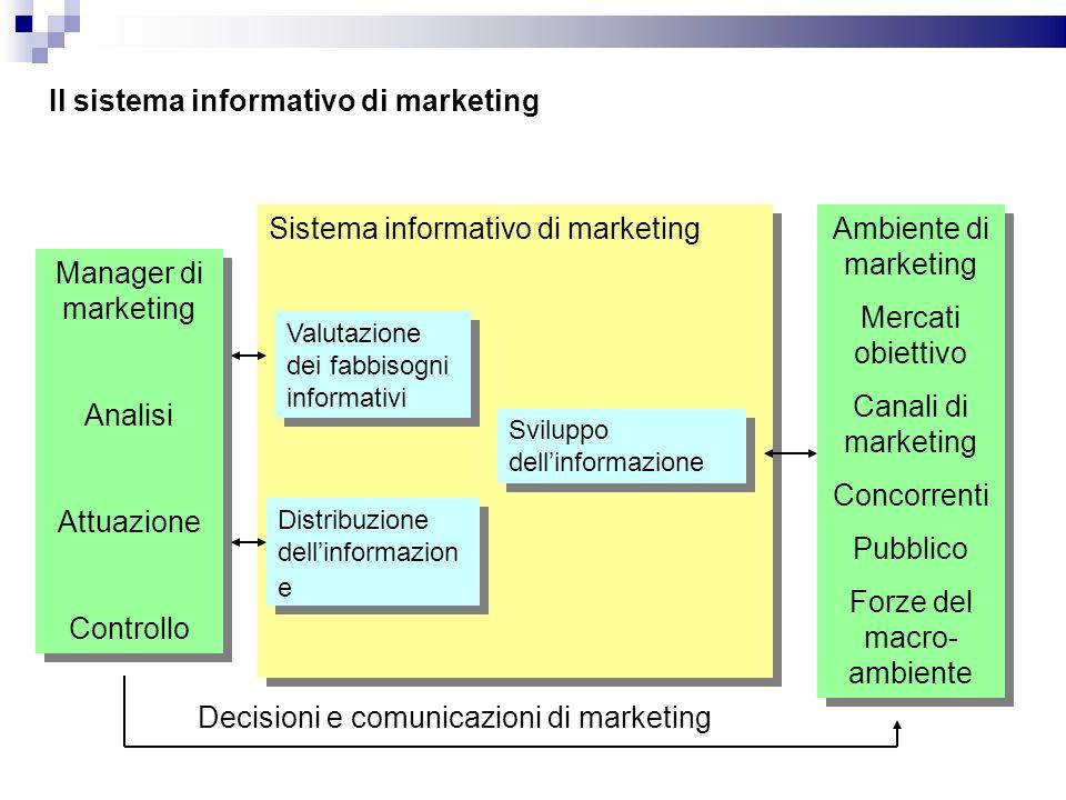Sistema informativo di marketing Manager di marketing Analisi Attuazione Controllo Manager di marketing Analisi Attuazione Controllo Ambiente di marke