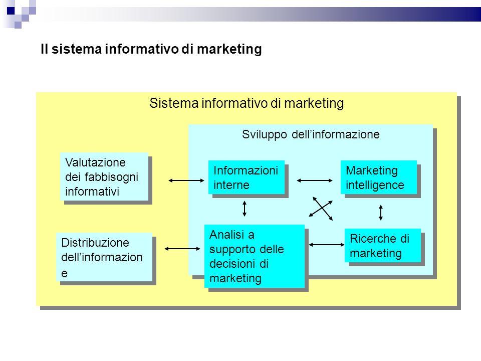 Sistema informativo di marketing Sviluppo dellinformazione Valutazione dei fabbisogni informativi Distribuzione dellinformazion e Informazioni interne