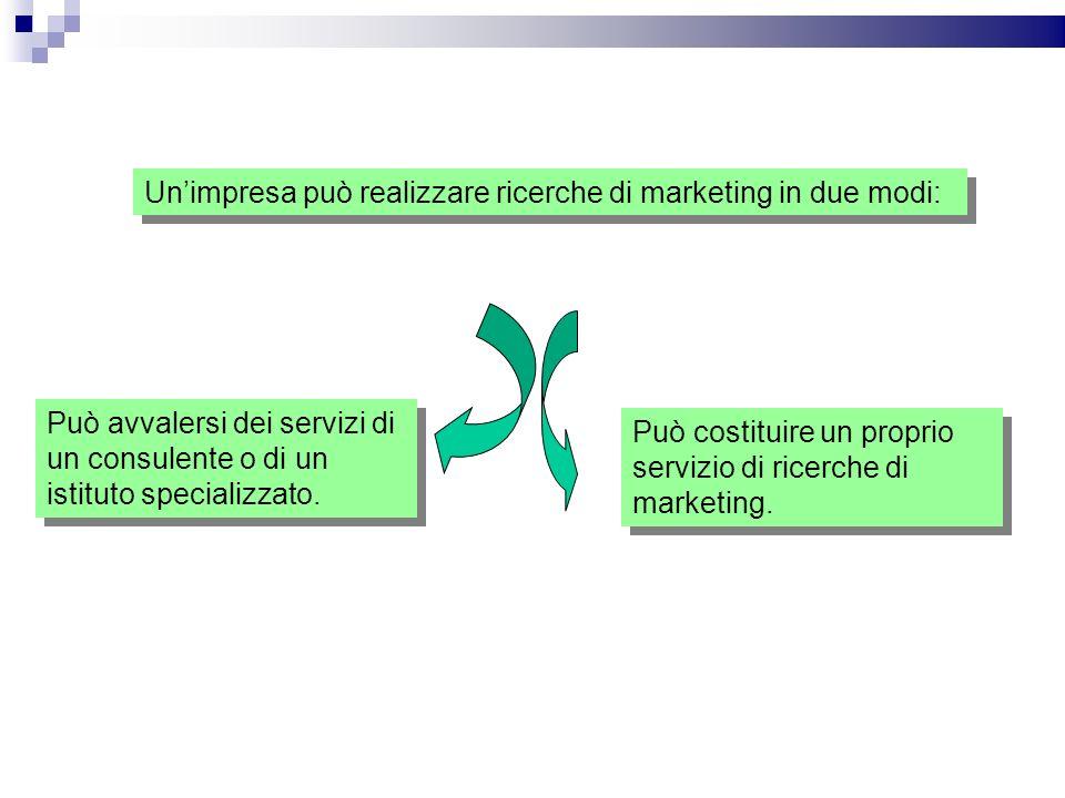 Unimpresa può realizzare ricerche di marketing in due modi: Può avvalersi dei servizi di un consulente o di un istituto specializzato. Può costituire