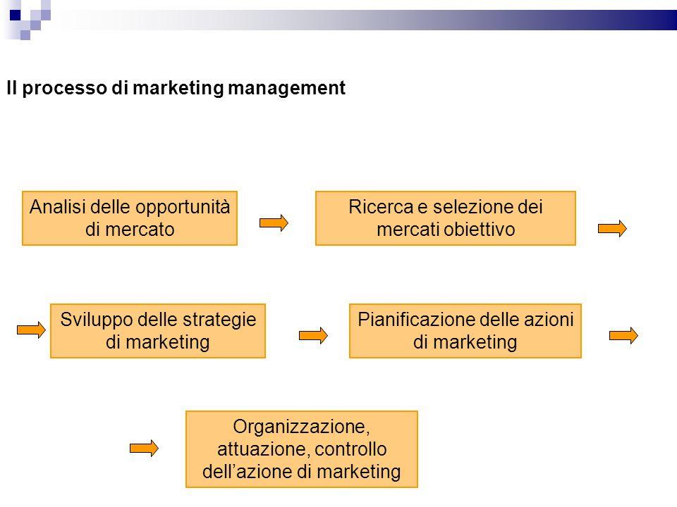 Il processo di marketing management Analisi delle opportunità di mercato Ricerca e selezione dei mercati obiettivo Sviluppo delle strategie di marketi