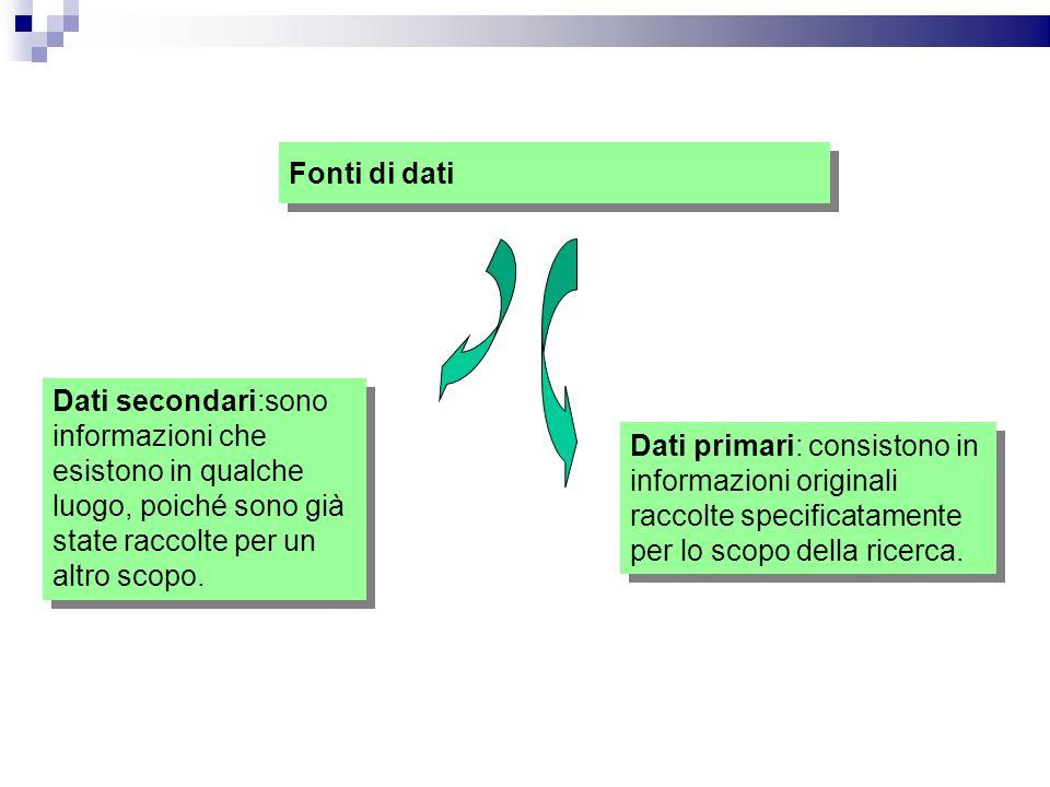 Fonti di dati Dati secondari:sono informazioni che esistono in qualche luogo, poiché sono già state raccolte per un altro scopo. Dati primari: consist